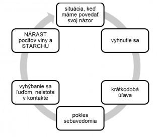 fobie_bludny kruh